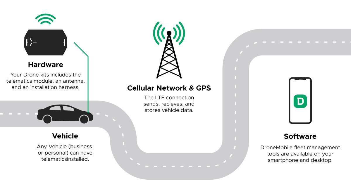 All the components of a telematics system shown along an illustration of a road.