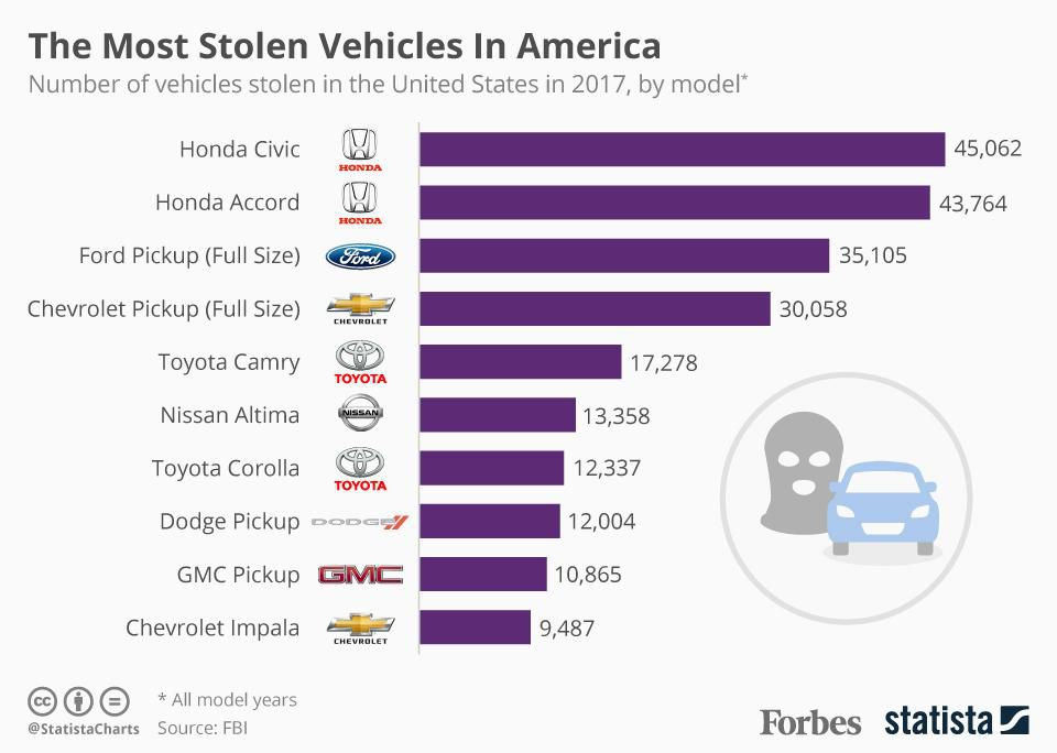 GRAPH OF MOST STOLEN VEHICLES IN THE US